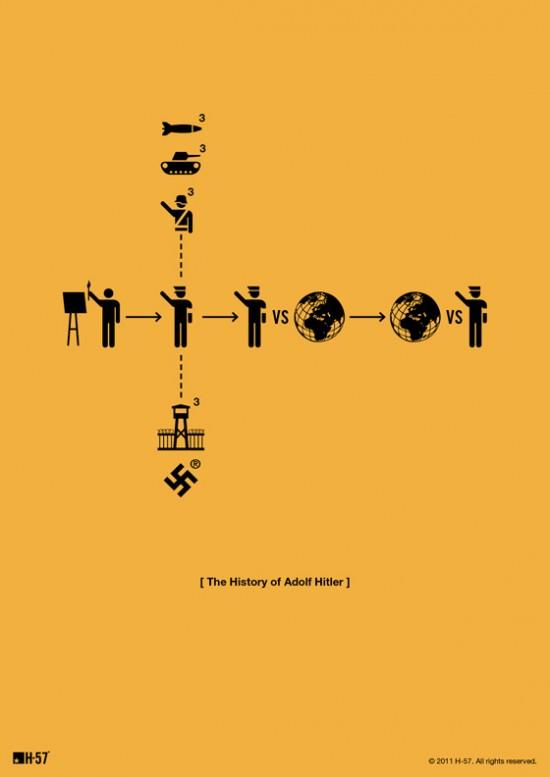 ::::A história de Adolf Hitler::::