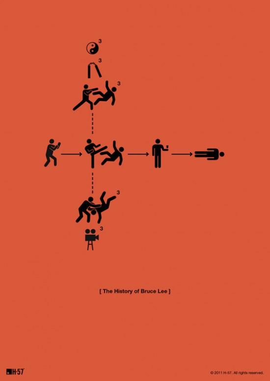 ::::A história de Bruce Lee::::