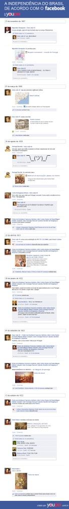 Viram como rolou o 7 de setembro no Facebook?